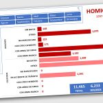 Homicidios en SLP de 1997 a 2019